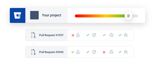 Continuous feedback on your Bitbucket Cloud code