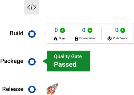 Failing Bitbucket pipelines Team collaboration on code quality
